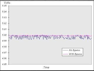 capacitor dc response capacitor response to dc 28 images electronica estado solido basic circuits bypass