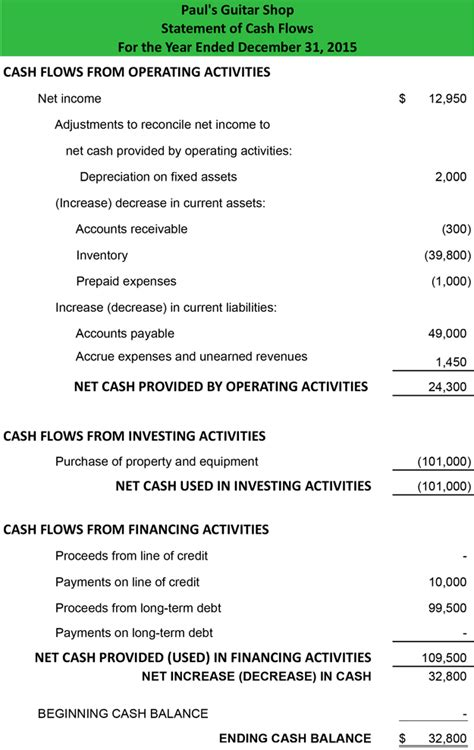 Cash Flow Statement Format Excel Indirect Method | statement of cash flows indirect method format exle