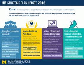 hr strategy template strategic hr plan template plan template
