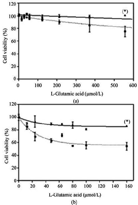 Effects of Nucleo CMP Forte ® on toxicity induced by L