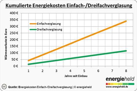 fenster dreifachverglasung kosten preise im vergleich kosten f 252 r neue energiespar fenster