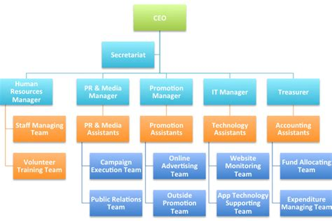 department structure template it department organization chart sle pictures to pin on