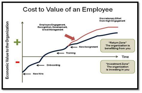 How Much Do I To Retain In Mba by 7 Most Effective Employee Retention Strategies The