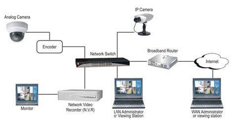 ip cctv cctv security solution zivitek solutions