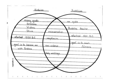 venn diagram of hinduism and buddhism hinduism and buddhism