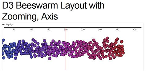 d3 force layout disable animation beeswarm plot with force directed layout in javascript d3