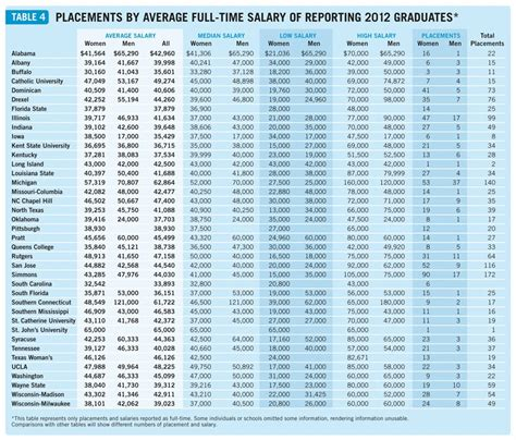 San Jose State Mba Salary Report by Beerbrarian Dear Aspiring Librarians On Mlis Program