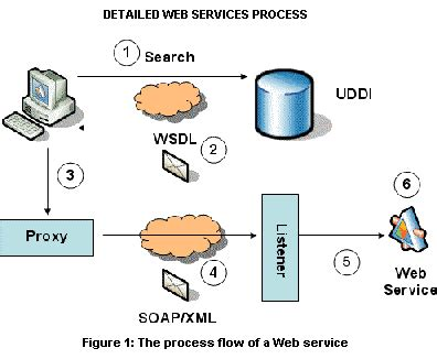 web application process flow diagram what is web services according to w3c big web services