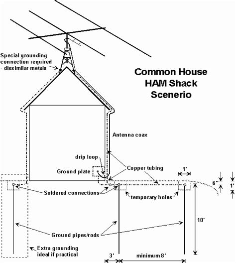 how to ground a house from the ground up