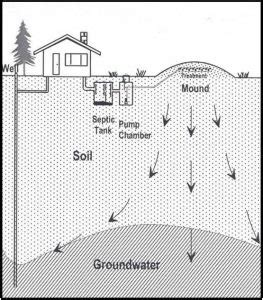 sand mound septic system  guide  maintenance  function