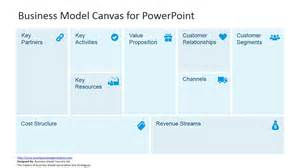 Canvas Template by Business Model Canvas Template For Powerpoint Slidemodel