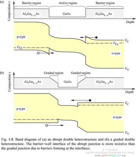 electrical characterization of heterojunction diode lightemittingdiodes org chapter 4