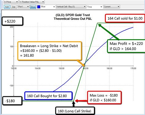 bull call spread payoff diagram vertical spreads part 2 trading academy
