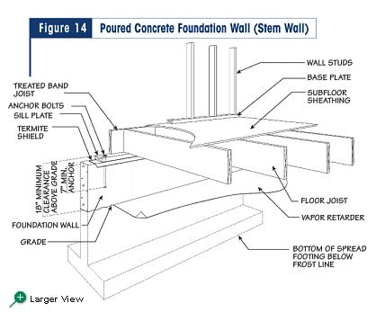 pier and beam diagram basement pinterest beams figure 14 poured concrete foundation wall stem wall