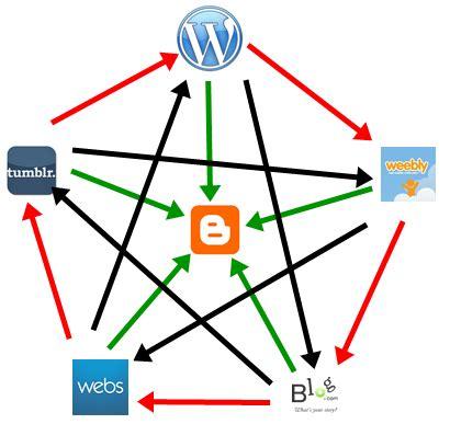 membuat link whel membangun blog dengan cara teknik seo linkwheel belajar