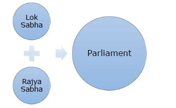 tutorialspoint union indian polity quick guide