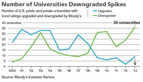 Dowling Mba Tuition by Harvard Professor Predicts Up To Half Of Us Universities