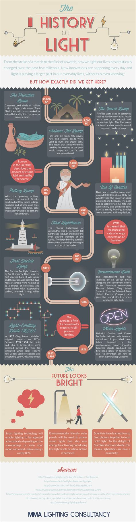 History Of Light by The History Of Light Visual Ly