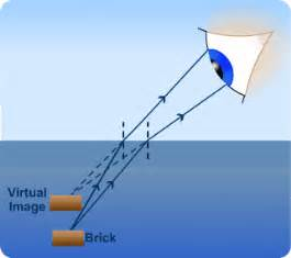 refraction of waves s cool the revision website