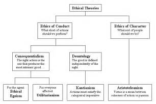 Essays On Consequential Ethics by St2philosophy Ethical Theories