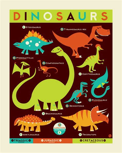 printable dinosaur poster inside the rock poster frame blog know your dino poster