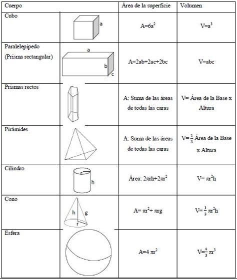 figuras geometricas formulas de volumen figuras geometricas y su volumen imagui