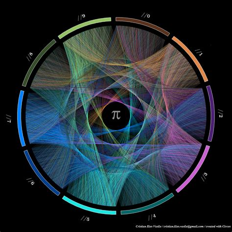 painting on cool math the of pi a colorful data visualization