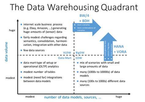 Data Warehouse Analyst Description by Data Warehousing Analyst Description Customer Exles Best Resume Templates