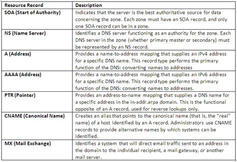 Types Of Records Understanding Dns On Windows Server 2012 Electric Monk