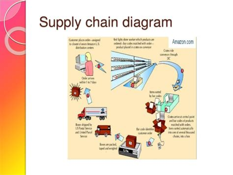 supply chain management diagram supply chain management study