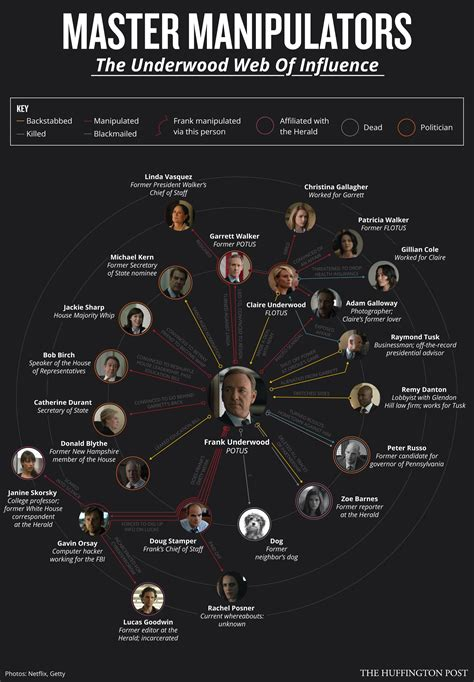 what is house of cards about a guide to all of frank underwood s backstabbing in house of cards huffpost