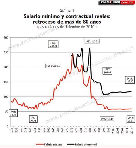 decreto de aumento de salario mnimo y de cesta ticket desde mayo 2016 salario m 237 nimo y salario medio de m 233 xico entre los peores