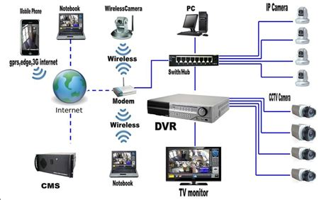 simple system diagram of working cctv system components yelp
