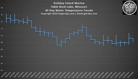30 day water temp trend graphs table rock lake