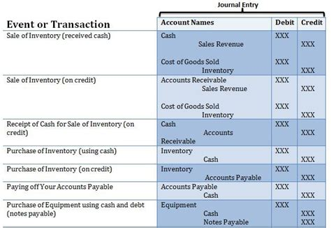 accounting journal entries cheat sheet m 225 s de 1000 ideas sobre double entry journal en pinterest