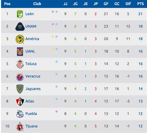 tabla general liga mx 2016 jornada 16 upcoming 2015 2016 tabla liga mx 2016 calendar template 2016