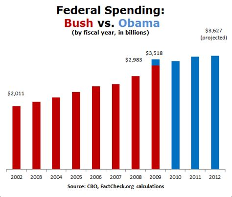 jobs chart bush vs obama obama s spending inferno or not factcheck org