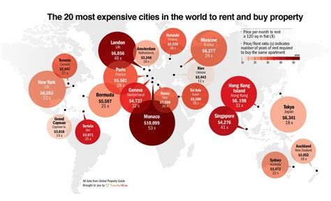 most expensive city in the world to buy a house the 20 most expensive cities to rent and buy in the world transferwise
