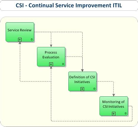 continual service improvement template itil csi continual service improvement it process wiki