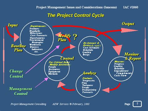 Project Controller by Slide 7 Of 13