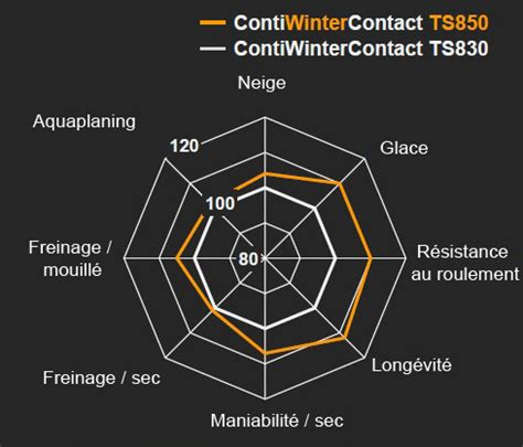 contiwintercontact ts 850 843 contiwintercontact ts 850 products of the year auto