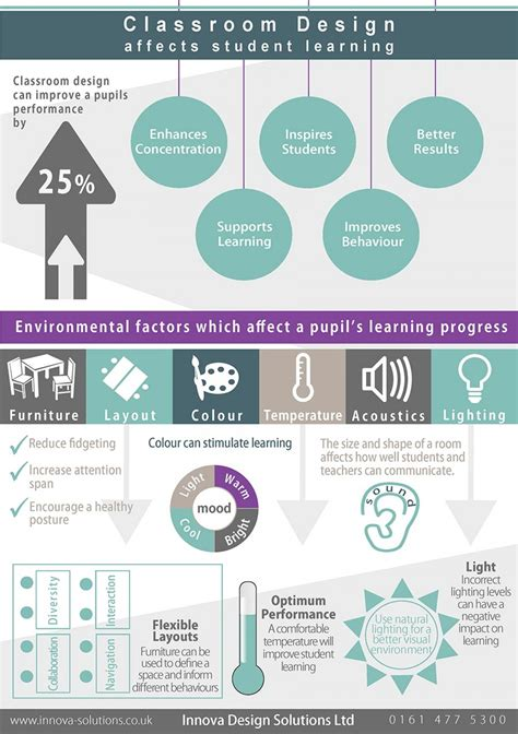 Classroom Layout Can Affect Learning | classroom design affects student learning visual ly