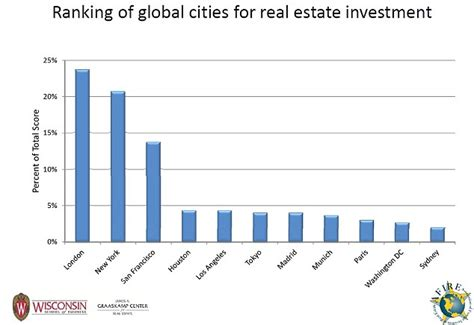 Mba Real Estate Ranking Europe by Overtakes New York As World S Best City For