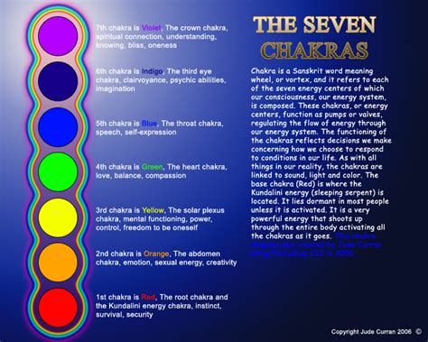 chakra colors in order sam robert jr graham