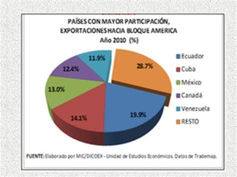 cadenas de suministro en nicaragua aplicaci 243 n de la exportaci 243 n como cadena de suministro en