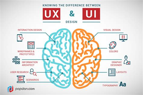 find a designer a designer guide the difference between ui and ux