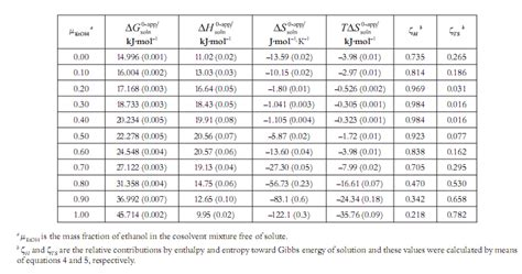 Standard Entropy Change Table Water Enthalpy Chart Pictures To Pin On Pinterest Pinsdaddy