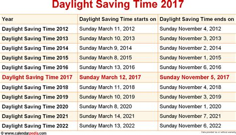 Calendar When Is Daylight Savings Time When Is Daylight Saving Time 2017 2018