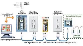lights controller system srv infratech