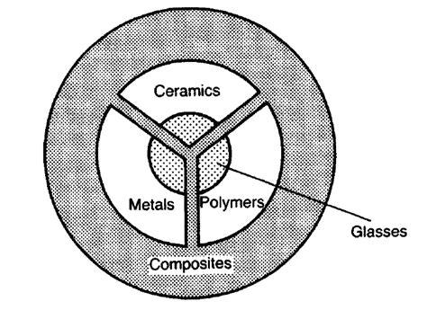 Pengertian Logam Keramik Polimer Dan Komposit by Alek Kurniawan Klasifikasi Material